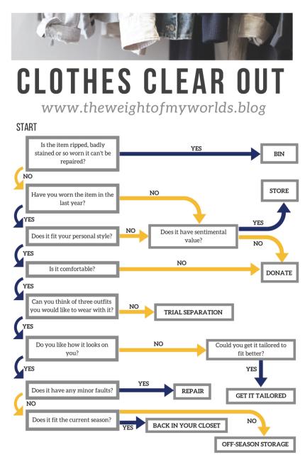 Clothes Detox